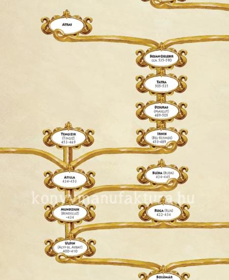 Atilla családfa